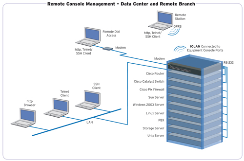Console Management Cisco Server Diagram