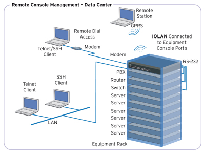 Remote Console Management