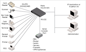 Diagramma Serial to Ethernet Rack IOLAN SDS