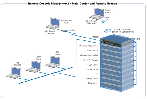 Remote Console Management Windows 2003 Diagram