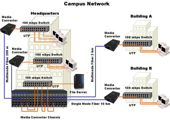 hub ethernet wiring diagrams la fibra nelle reti di campus media converter perle  la fibra nelle reti di campus media converter perle