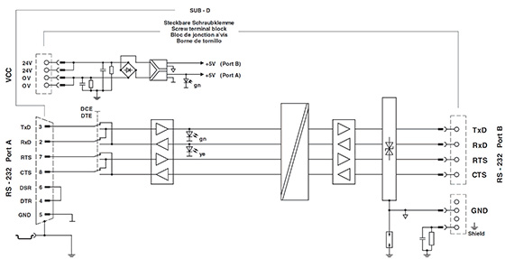 Diagramma del blocco dell'isolatore seriale RS232