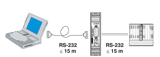 diagramma di rete dell'isolatore seriale RS232 privo di interferenze
