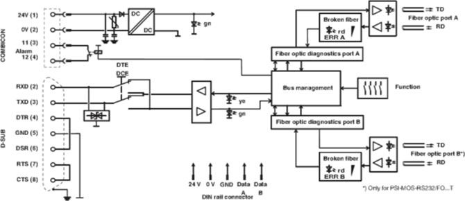 PSI-MOS-RS232/FO 850 T E Diagramma a blocchi
