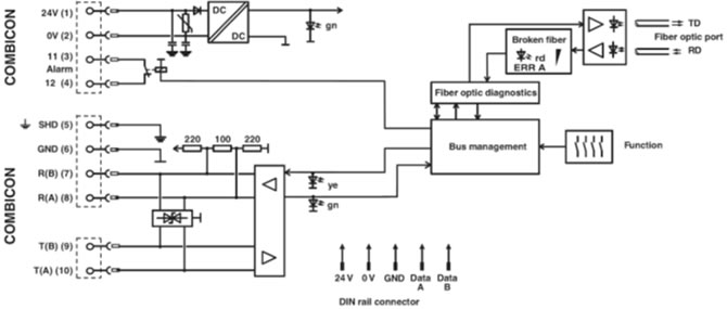 PSI-MOS-RS422/FO 1300 E Block Diagram